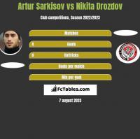 Artur Sarkisov vs Nikita Drozdov h2h player stats
