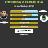 Artur Sarkisov vs Aleksandr Ektov h2h player stats