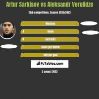 Artur Sarkisov vs Aleksandr Verulidze h2h player stats