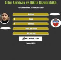 Artur Sarkisov vs Nikita Razdorskikh h2h player stats