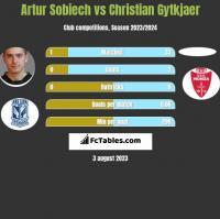 Artur Sobiech vs Christian Gytkjaer h2h player stats