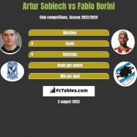 Artur Sobiech vs Fabio Borini h2h player stats