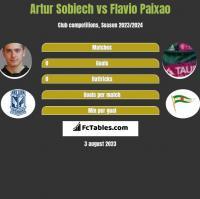 Artur Sobiech vs Flavio Paixao h2h player stats