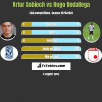 Artur Sobiech vs Hugo Rodallega h2h player stats