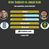 Artur Sobiech vs Jakub Arak h2h player stats