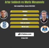 Artur Sobiech vs Muris Mesanovic h2h player stats