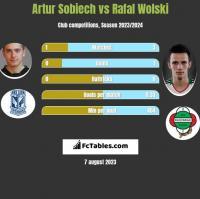 Artur Sobiech vs Rafał Wolski h2h player stats