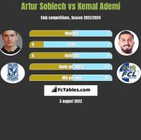 Artur Sobiech vs Kemal Ademi h2h player stats