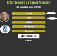 Artur Sobiech vs Pawel Tomczyk h2h player stats