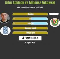 Artur Sobiech vs Mateusz Zukowski h2h player stats