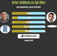 Artur Sobiech vs Egi Vikri h2h player stats