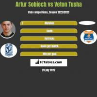 Artur Sobiech vs Veton Tusha h2h player stats