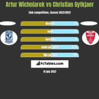 Artur Wichniarek vs Christian Gytkjaer h2h player stats