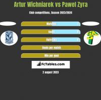 Artur Wichniarek vs Pawel Zyra h2h player stats
