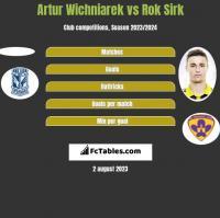 Artur Wichniarek vs Rok Sirk h2h player stats
