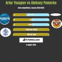 Artur Yusupov vs Aleksey Pomerko h2h player stats