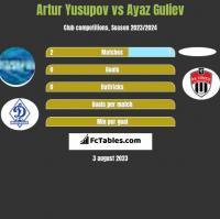 Artur Jusupow vs Ayaz Guliev h2h player stats