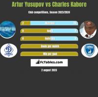 Artur Yusupov vs Charles Kabore h2h player stats