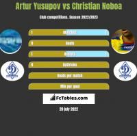 Artur Yusupov vs Christian Noboa h2h player stats