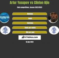 Artur Jusupow vs Clinton Njie h2h player stats