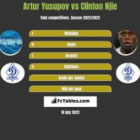 Artur Yusupov vs Clinton Njie h2h player stats