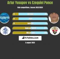 Artur Jusupow vs Ezequiel Ponce h2h player stats