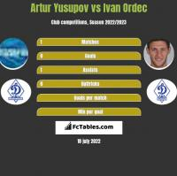Artur Jusupow vs Iwan Ordeć h2h player stats