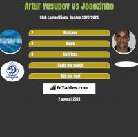 Artur Yusupov vs Joaozinho h2h player stats