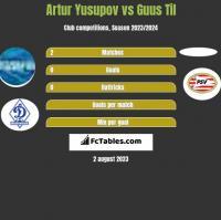 Artur Jusupow vs Guus Til h2h player stats