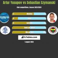 Artur Yusupov vs Sebastian Szymanski h2h player stats