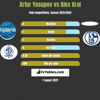 Artur Yusupov vs Alex Kral h2h player stats