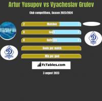 Artur Yusupov vs Vyacheslav Grulev h2h player stats