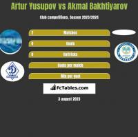 Artur Yusupov vs Akmal Bakhtiyarov h2h player stats