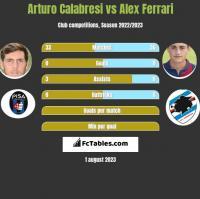 Arturo Calabresi vs Alex Ferrari h2h player stats