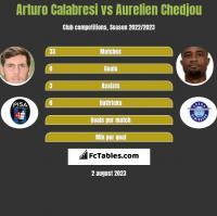 Arturo Calabresi vs Aurelien Chedjou h2h player stats