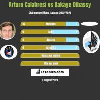 Arturo Calabresi vs Bakaye Dibassy h2h player stats