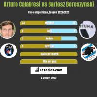 Arturo Calabresi vs Bartosz Bereszynski h2h player stats
