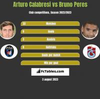 Arturo Calabresi vs Bruno Peres h2h player stats