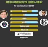 Arturo Calabresi vs Carlos Junior h2h player stats