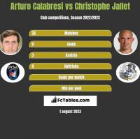 Arturo Calabresi vs Christophe Jallet h2h player stats