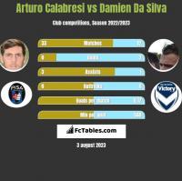 Arturo Calabresi vs Damien Da Silva h2h player stats