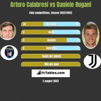 Arturo Calabresi vs Daniele Rugani h2h player stats