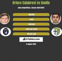 Arturo Calabresi vs Danilo h2h player stats