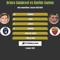 Arturo Calabresi vs Davide Santon h2h player stats