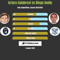 Arturo Calabresi vs Diego Godin h2h player stats