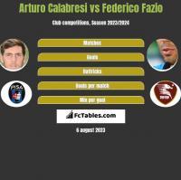 Arturo Calabresi vs Federico Fazio h2h player stats