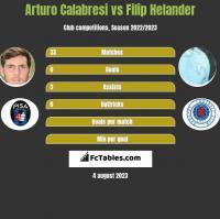 Arturo Calabresi vs Filip Helander h2h player stats