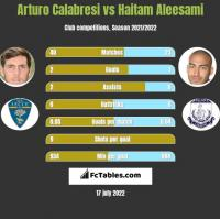 Arturo Calabresi vs Haitam Aleesami h2h player stats
