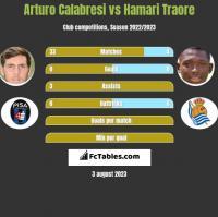 Arturo Calabresi vs Hamari Traore h2h player stats