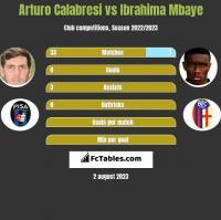Arturo Calabresi vs Ibrahima Mbaye h2h player stats